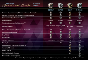 Rewards Table no Gaming (screenshot)