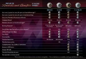 Rewards Table no Gaming (screenshot)